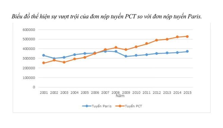 Biểu đồ thể hiện sự vượt trội của đơn nộp tuyển PCT so với đơn nộp tuyến Paris.