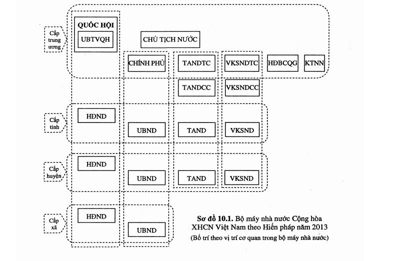 Cấu trúc tổ chức của bộ máy nhà nước Cộng hòa xã hội chủ nghĩa Việt Nam