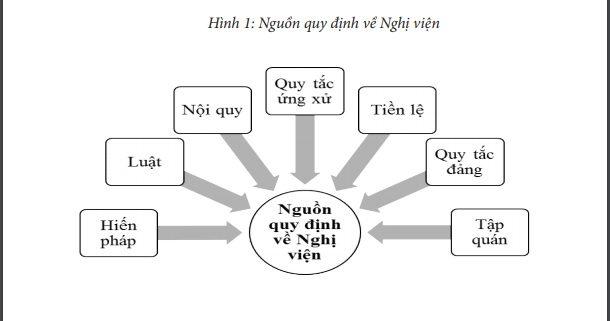 Hình 1: Nguồn quy định về Nghị viện